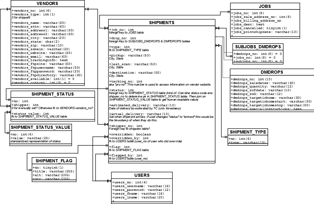 auto generate database diagram mysql